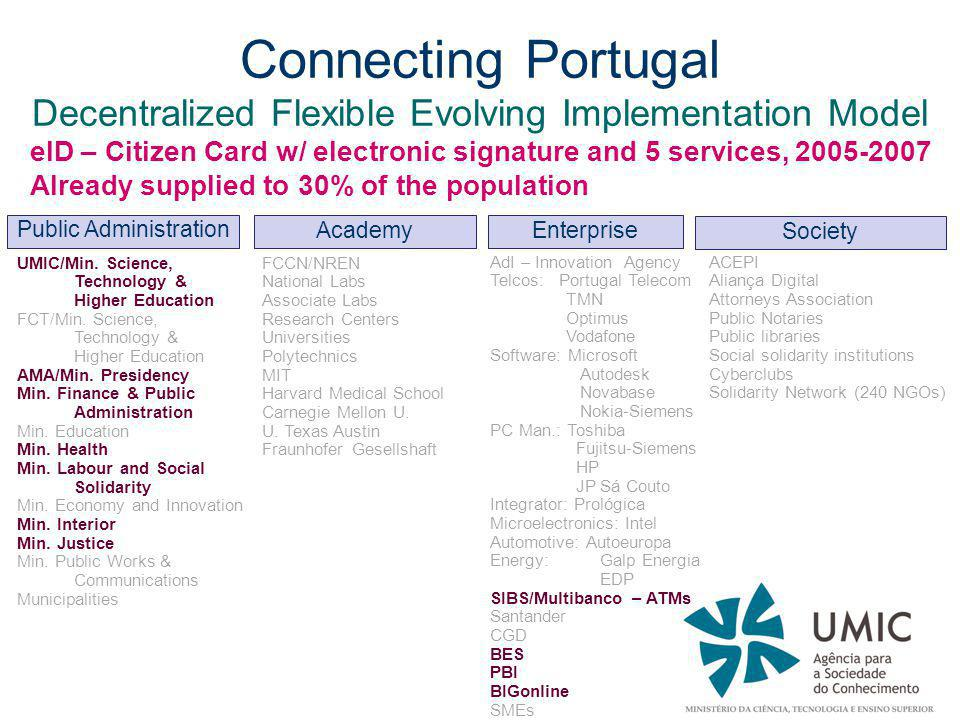 Connecting Portugal Decentralized Flexible Evolving Implementation Model eID – Citizen Card w/ electronic signature and 5 services, 2005-2007 Already supplied to 30% of the population UMIC/Min.