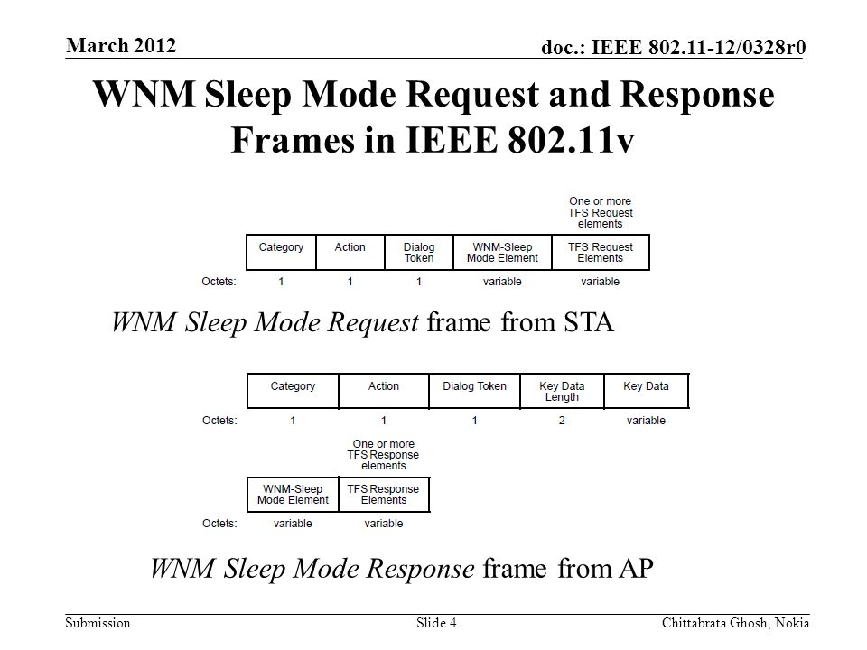 Submission doc.: IEEE /0328r0 Nokia Internal Use Only Slide 4Chittabrata Ghosh, Nokia March 2012 WNM Sleep Mode Request frame from STA WNM Sleep Mode Response frame from AP WNM Sleep Mode Request and Response Frames in IEEE v