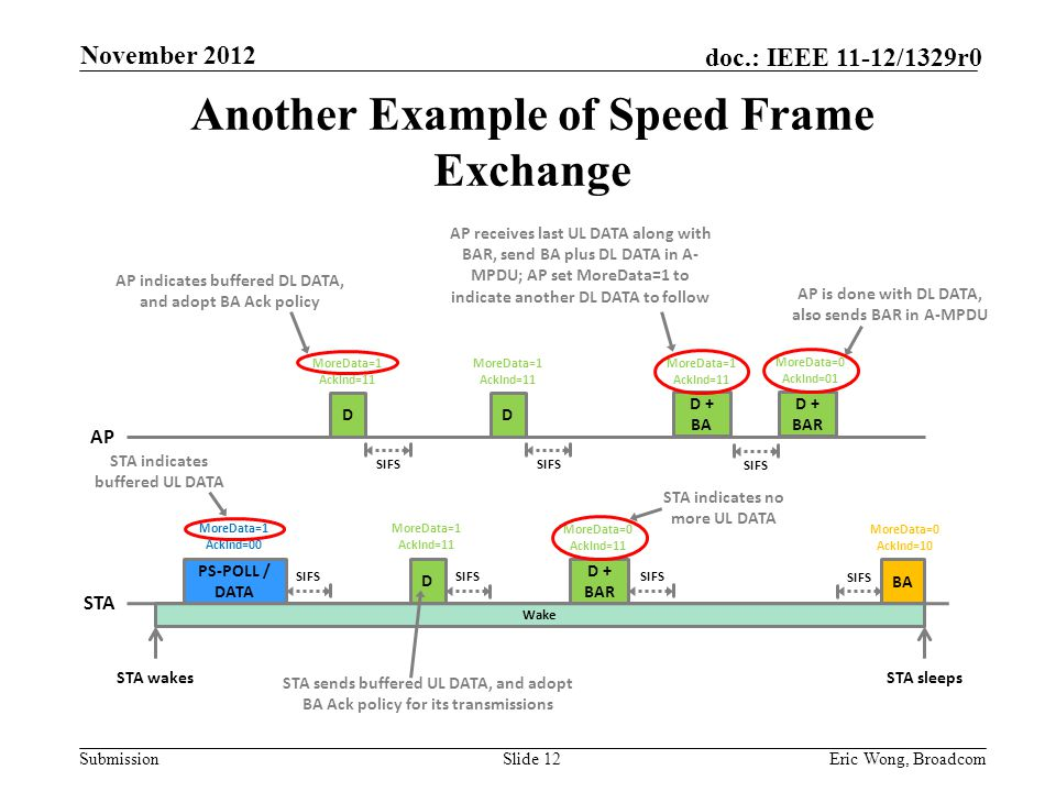Submission doc.: IEEE 11-12/1329r0 Another Example of Speed Frame Exchange Slide 12Eric Wong, Broadcom D + BAR D MoreData=1 AckInd=00 SIFS STA wakes AP PS-POLL / DATA STA Wake D SIFS MoreData=0 AckInd=10 STA indicates buffered UL DATA MoreData=1 AckInd=11 SIFS D MoreData=1 AckInd=11 SIFS MoreData=0 AckInd=01 AP receives last UL DATA along with BAR, send BA plus DL DATA in A- MPDU; AP set MoreData=1 to indicate another DL DATA to follow AP indicates buffered DL DATA, and adopt BA Ack policy SIFS D + BAR SIFS MoreData=1 AckInd=11 MoreData=0 AckInd=11 MoreData=1 AckInd=11 BA AP is done with DL DATA, also sends BAR in A-MPDU STA indicates no more UL DATA STA sleeps D + BA STA sends buffered UL DATA, and adopt BA Ack policy for its transmissions November 2012