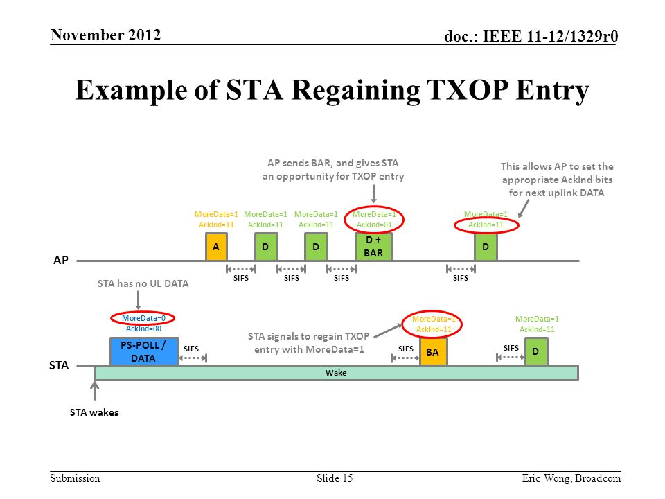 Submission doc.: IEEE 11-12/1329r0 Example of STA Regaining TXOP Entry Slide 15Eric Wong, Broadcom SIFS MoreData=1 AckInd=01 D + BAR SIFS STA wakes AP PS-POLL / DATA STA Wake DA MoreData=1 AckInd=11 BA MoreData=0 AckInd=00 SIFS MoreData=1 AckInd=11 STA has no UL DATA MoreData=1 AckInd=11 SIFS D MoreData=1 AckInd=11 D MoreData=1 AckInd=11 SIFS D MoreData=1 AckInd=11 AP sends BAR, and gives STA an opportunity for TXOP entry STA signals to regain TXOP entry with MoreData=1 This allows AP to set the appropriate AckInd bits for next uplink DATA November 2012