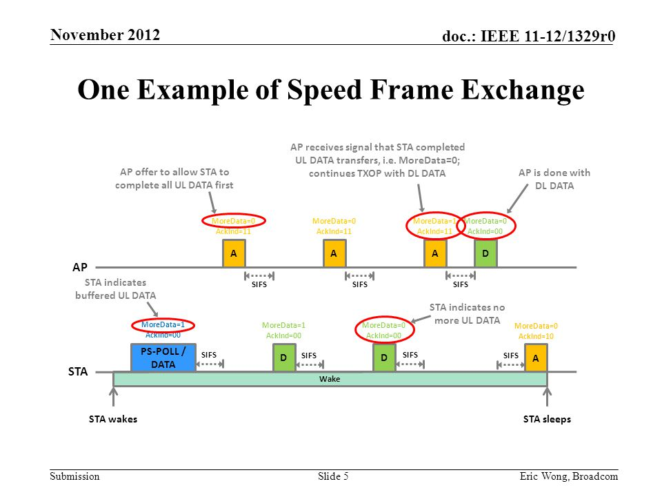 Submission doc.: IEEE 11-12/1329r0 One Example of Speed Frame Exchange Slide 5Eric Wong, Broadcom DA MoreData=1 AckInd=00 SIFS STA wakes AP PS-POLL / DATA STA Wake D SIFS MoreData=0 AckInd=10 STA indicates buffered UL DATA MoreData=0 AckInd=11 SIFS A MoreData=0 AckInd=11 SIFS MoreData=0 AckInd=00 AP receives signal that STA completed UL DATA transfers, i.e.