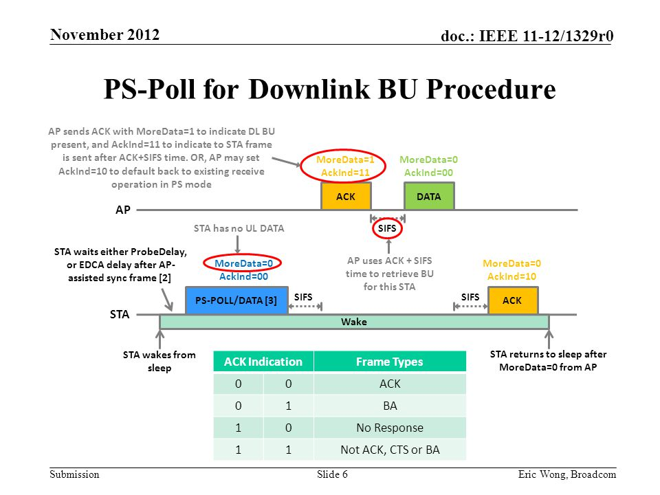 Submission doc.: IEEE 11-12/1329r0 PS-Poll for Downlink BU Procedure Slide 6Eric Wong, Broadcom ACK IndicationFrame Types 00ACK 01BA 10No Response 11Not ACK, CTS or BA SIFS STA wakes from sleep STA returns to sleep after MoreData=0 from AP STA waits either ProbeDelay, or EDCA delay after AP- assisted sync frame [2] AP PS-POLL/DATA [3] STA Wake DATAACK MoreData=0 AckInd=00 MoreData=1 AckInd=11 ACK MoreData=0 AckInd=00 SIFS MoreData=0 AckInd=10 STA has no UL DATA AP uses ACK + SIFS time to retrieve BU for this STA AP sends ACK with MoreData=1 to indicate DL BU present, and AckInd=11 to indicate to STA frame is sent after ACK+SIFS time.
