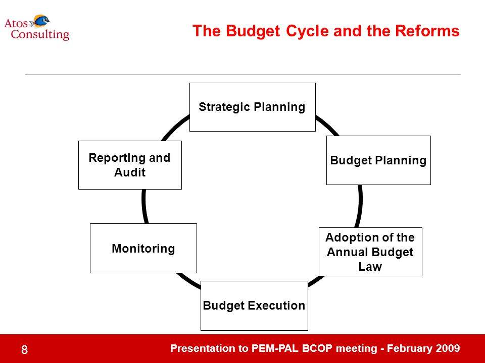 Presentation to PEM-PAL BCOP meeting - February The Budget Cycle and the Reforms Strategic Planning Budget Planning Adoption of the Annual Budget Law Budget Execution Reporting and Audit Monitoring