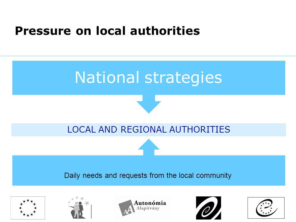 Pressure on local authorities LOCAL AND REGIONAL AUTHORITIES National strategies Daily needs and requests from the local community