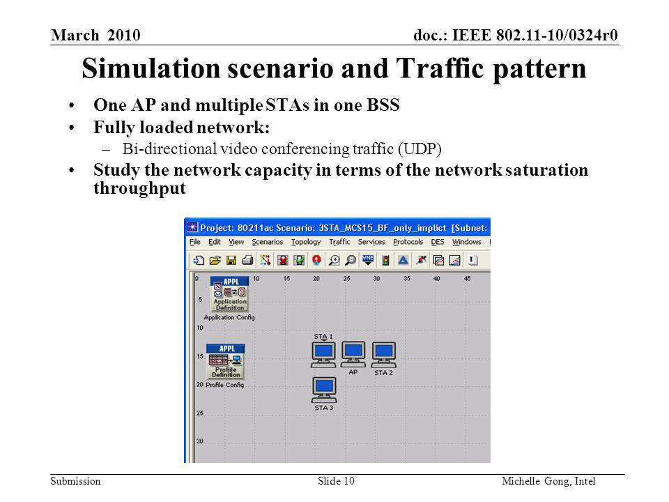 doc.: IEEE /0324r0 Submission Slide 10Michelle Gong, Intel March 2010 Simulation scenario and Traffic pattern One AP and multiple STAs in one BSS Fully loaded network: –Bi-directional video conferencing traffic (UDP) Study the network capacity in terms of the network saturation throughput