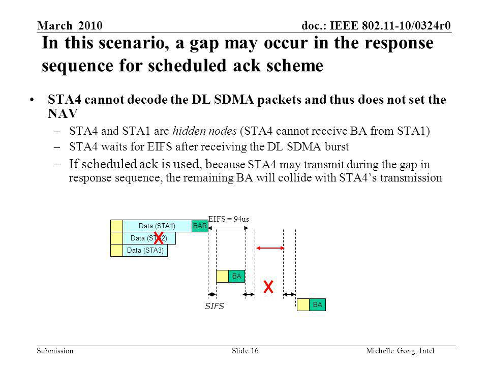 doc.: IEEE /0324r0 Submission Slide 16Michelle Gong, Intel March 2010 In this scenario, a gap may occur in the response sequence for scheduled ack scheme STA4 cannot decode the DL SDMA packets and thus does not set the NAV –STA4 and STA1 are hidden nodes (STA4 cannot receive BA from STA1) –STA4 waits for EIFS after receiving the DL SDMA burst –If scheduled ack is used, b ecause STA4 may transmit during the gap in response sequence, the remaining BA will collide with STA4's transmission Data (STA1) Data (STA3) Data (STA2) BAR BA SIFS EIFS = 94us