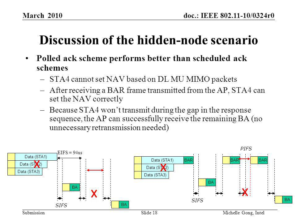 doc.: IEEE /0324r0 Submission Slide 18Michelle Gong, Intel March 2010 Discussion of the hidden-node scenario Polled ack scheme performs better than scheduled ack schemes –STA4 cannot set NAV based on DL MU MIMO packets –After receiving a BAR frame transmitted from the AP, STA4 can set the NAV correctly –Because STA4 won't transmit during the gap in the response sequence, the AP can successfully receive the remaining BA (no unnecessary retransmission needed) Data (STA1) Data (STA3) Data (STA2) BA SIFS EIFS = 94us Data (STA1) Data (STA3) Data (STA2) BA BAR SIFS PIFS