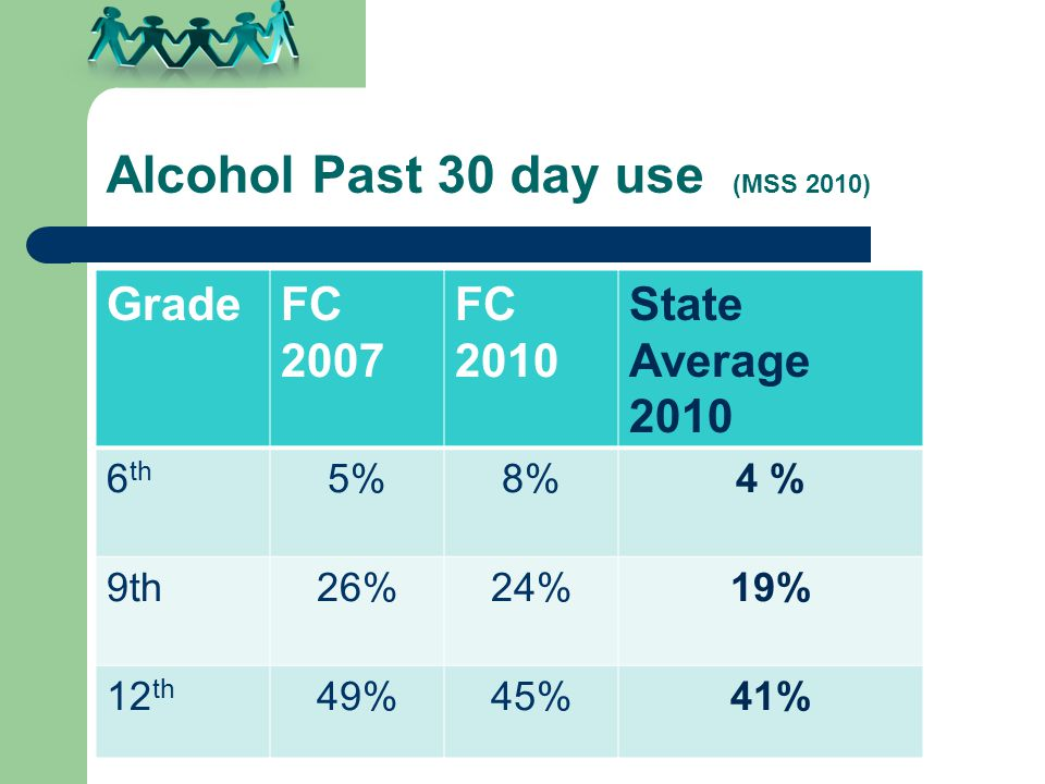 Alcohol Past 30 day use (MSS 2010) GradeFC 2007 FC 2010 State Average th 5%8%4 % 9th26%24%19% 12 th 49%45%41%