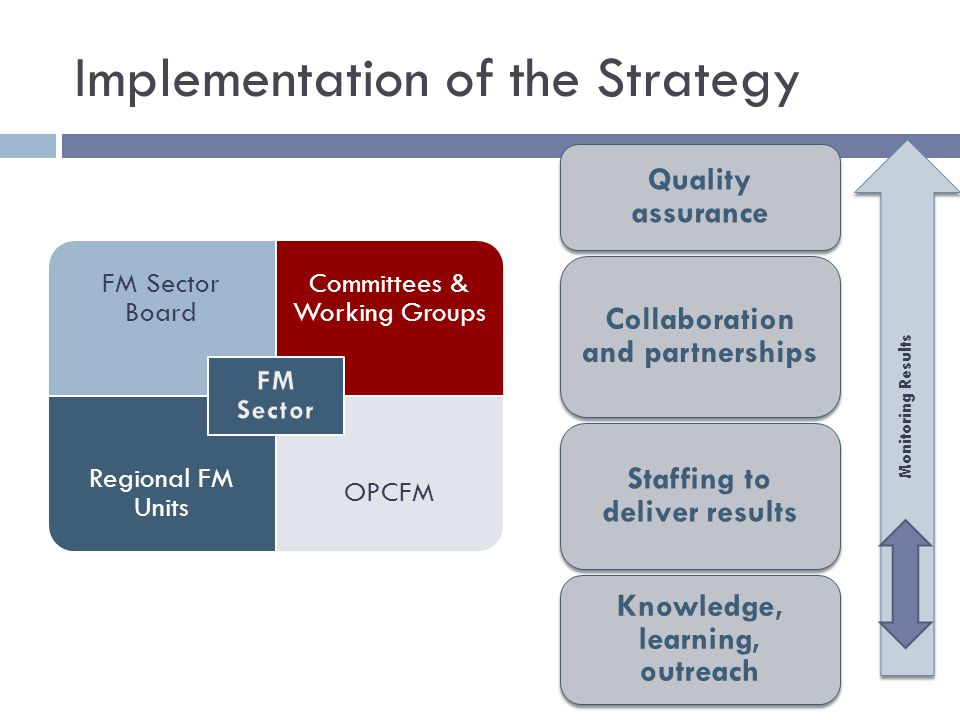 Implementation of the Strategy Quality assurance Collaboration and partnerships Staffing to deliver results Knowledge, learning, outreach FM Sector Board Committees & Working Groups Regional FM Units OPCFM