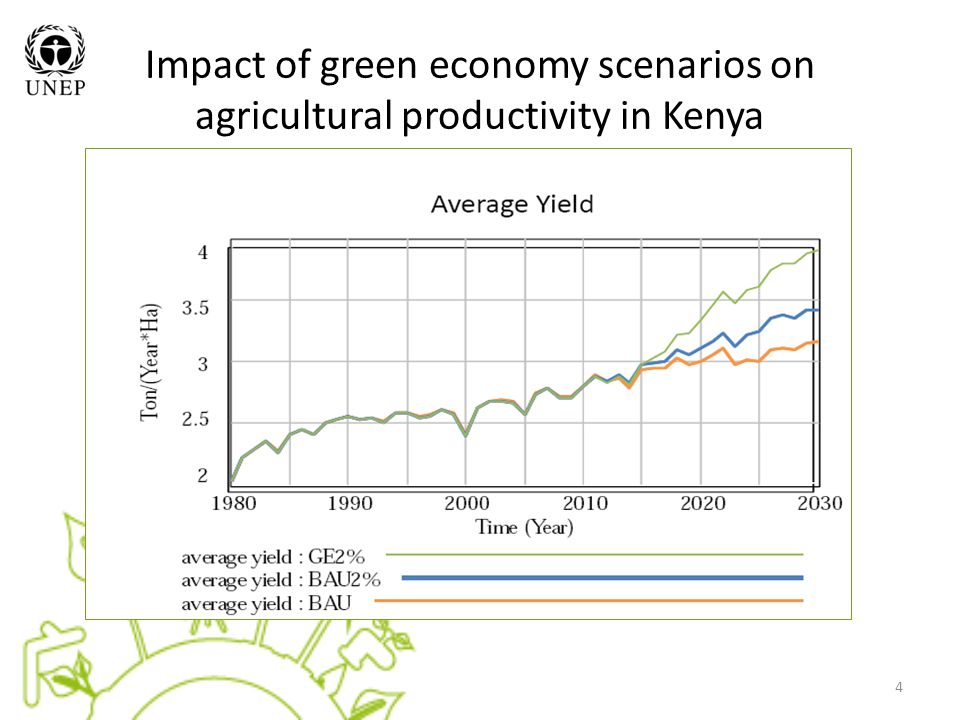 Impact of green economy scenarios on agricultural productivity in Kenya 4