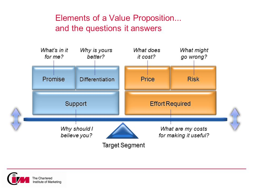 Elements of a Value Proposition...