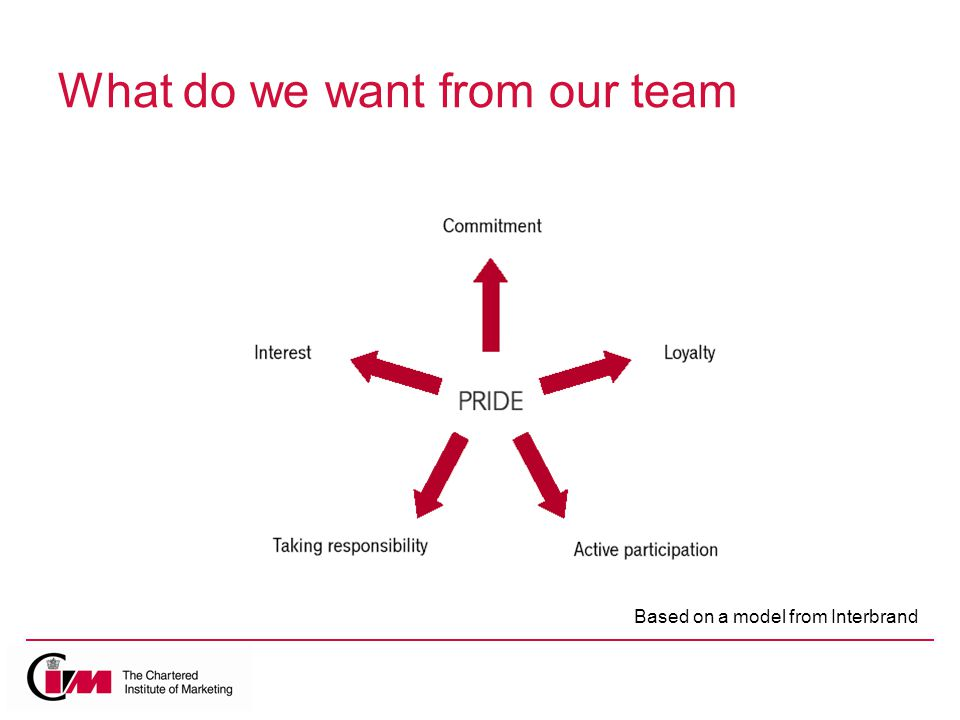 What do we want from our team Based on a model from Interbrand