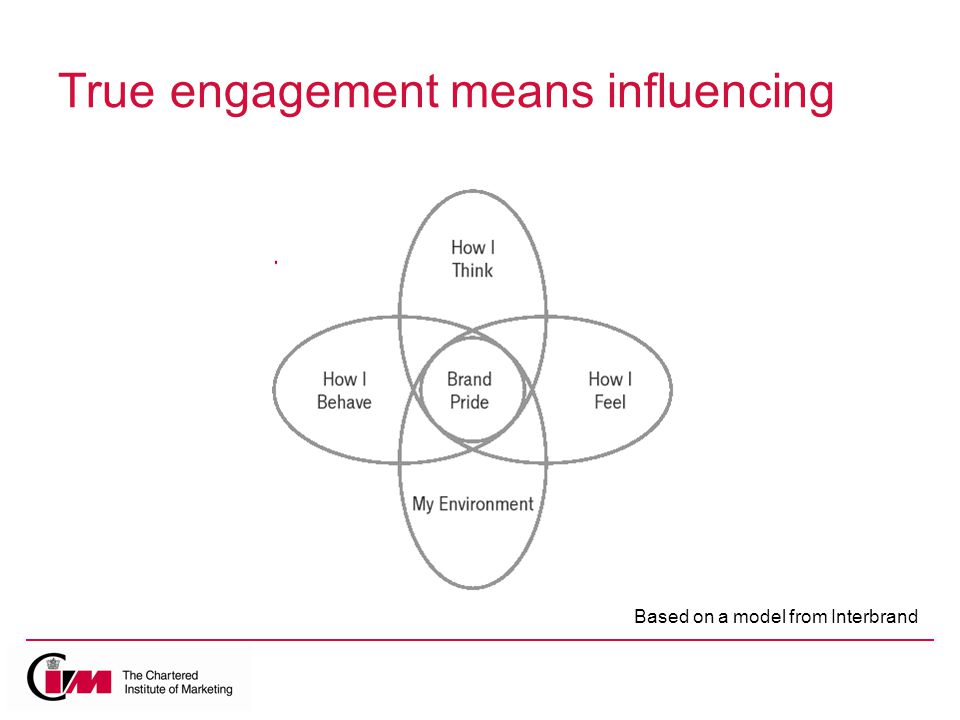 True engagement means influencing Based on a model from Interbrand