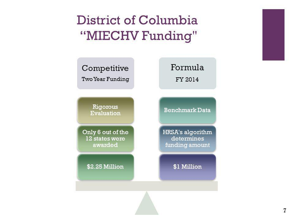 + District of Columbia MIECHV Funding Competitive Two Year Funding Formula FY 2014 $1 Million HRSA s algorithm determines funding amount Benchmark Data$2.25 Million Only 6 out of the 12 states were awarded Rigorous Evaluation 7