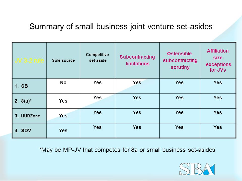 Summary of small business joint venture set-asides JV 3-2 rule Sole source Competitive set-aside Subcontracting limitations Ostensible subcontracting scrutiny Affiliation size exceptions for JVs 1.