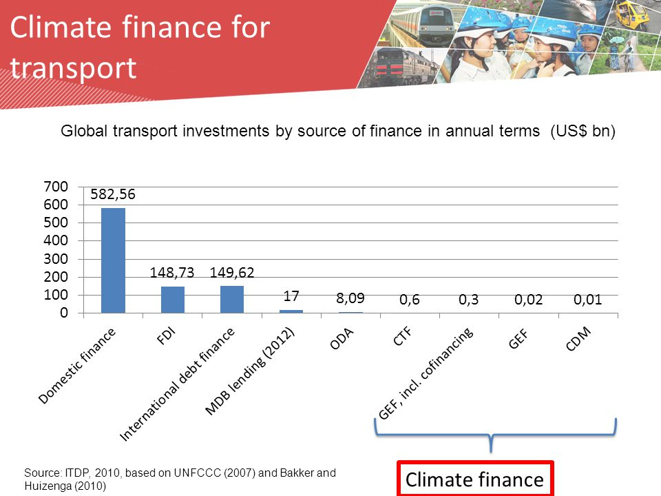 Climate finance Source: ITDP, 2010, based on UNFCCC (2007) and Bakker and Huizenga (2010) Global transport investments by source of finance in annual terms (US$ bn) Climate finance for transport