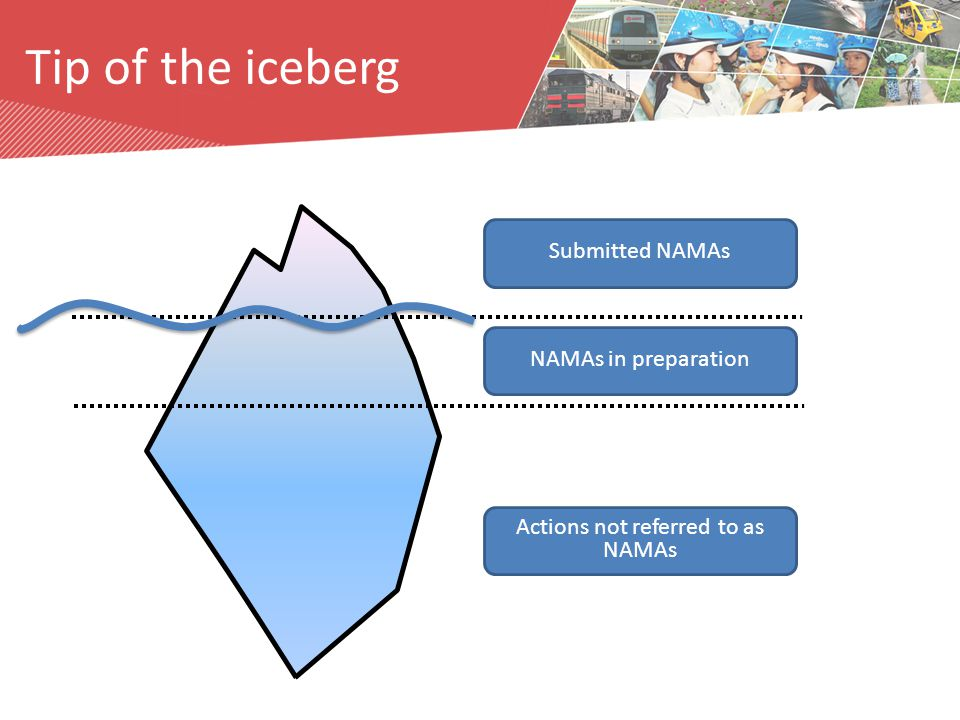 Submitted NAMAs NAMAs in preparation Actions not referred to as NAMAs Tip of the iceberg