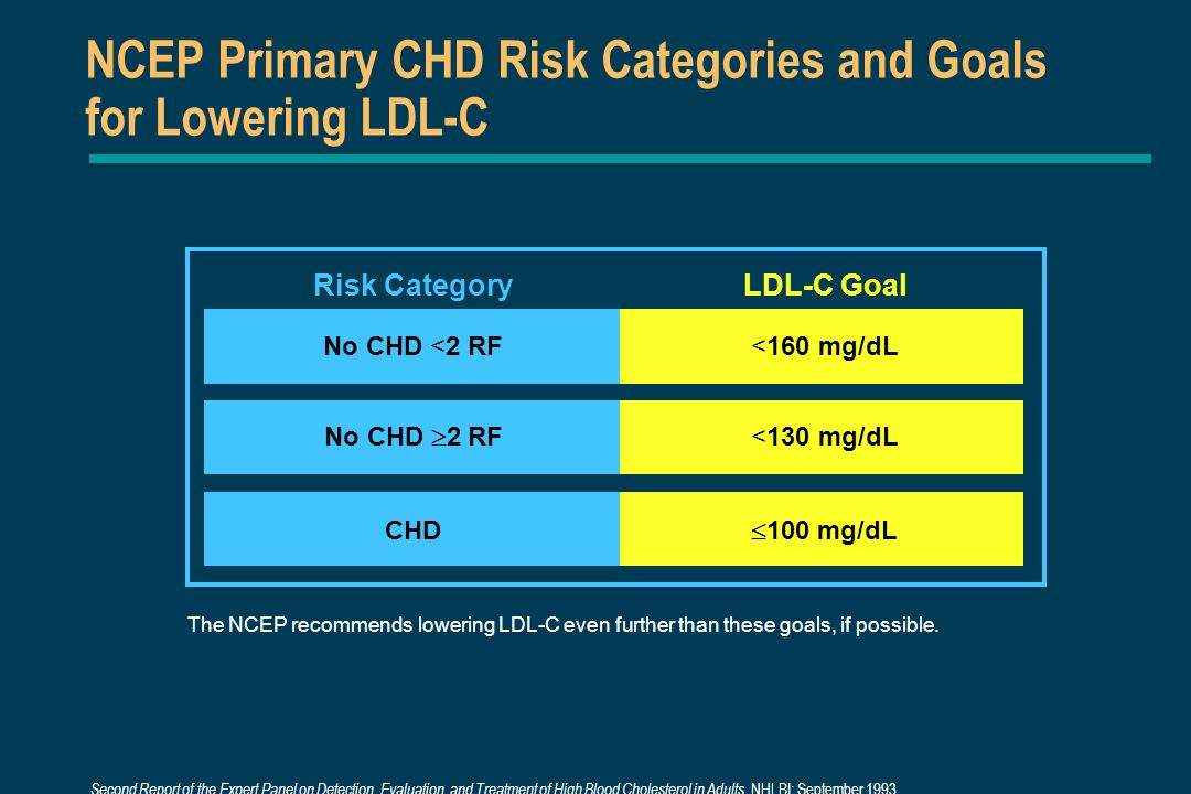 NCEP Primary CHD Risk Categories and Goals for Lowering LDL-C LDL-C Goal No CHD <2 RF<160 mg/dL No CHD  2 RF <130 mg/dL CHD  100 mg/dL The NCEP recommends lowering LDL-C even further than these goals, if possible.