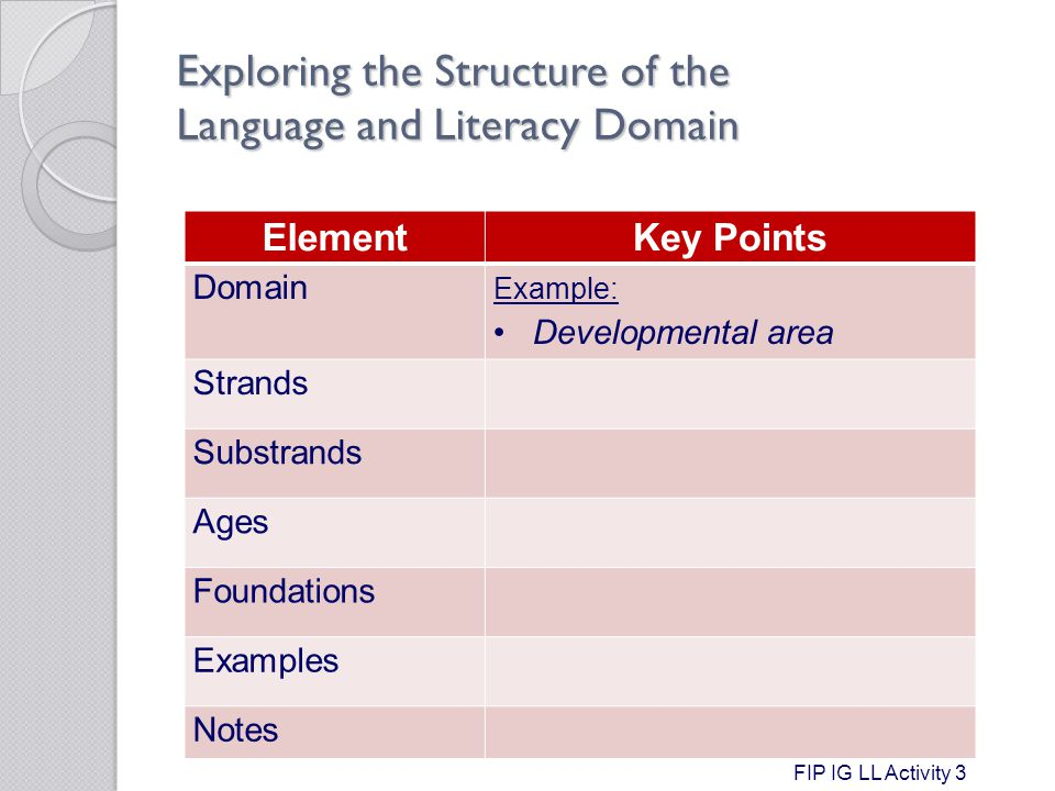 Exploring the Structure of the Language and Literacy Domain ElementKey Points Domain Example: Developmental area Strands Substrands Ages Foundations Examples Notes FIP IG LL Activity 3