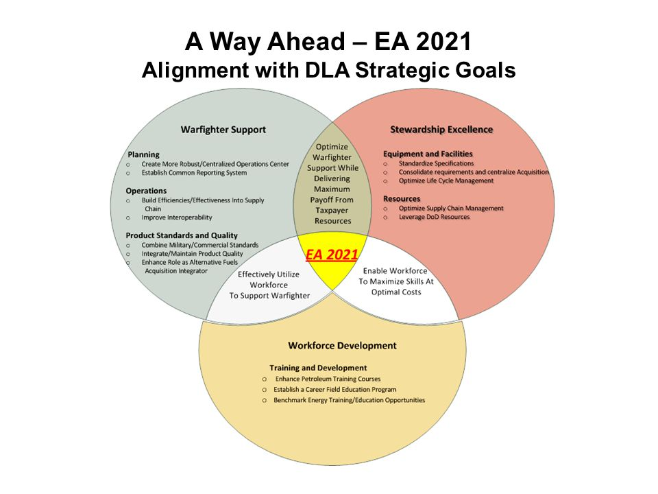 A Way Ahead – EA 2021 Alignment with DLA Strategic Goals