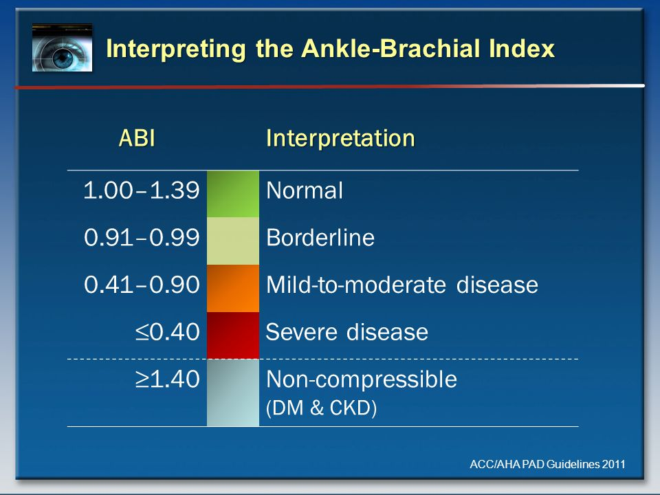 Interpreting the Ankle-Brachial Index ABIInterpretation 1.00–1.39Normal 0.91–0.99Borderline 0.41–0.90Mild-to-moderate disease ≤0.40Severe disease ≥1.40Non-compressible (DM & CKD) ACC/AHA PAD Guidelines 2011