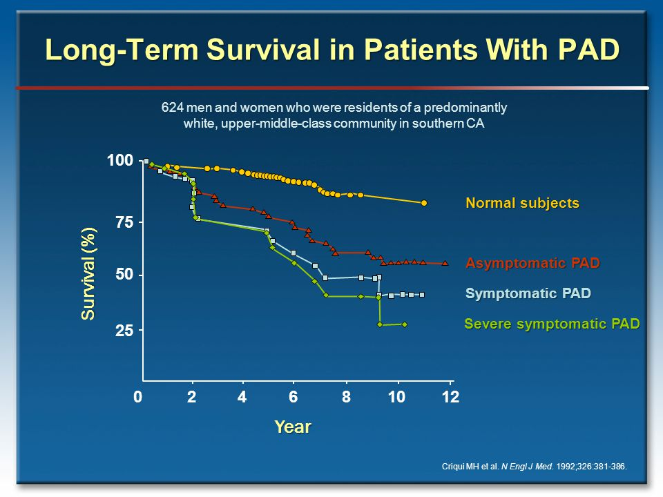 Long-Term Survival in Patients With PAD Criqui MH et al.