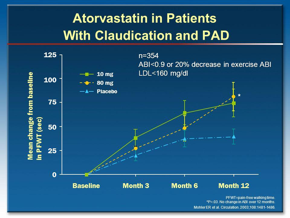 Atorvastatin in Patients With Claudication and PAD PFWT=pain-free walking time.