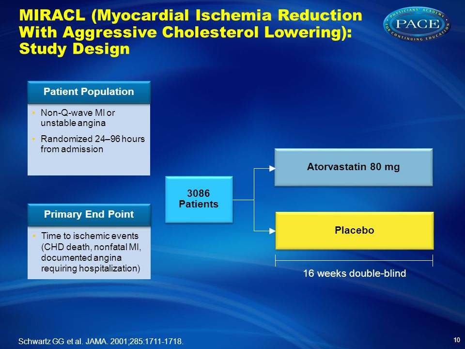 MIRACL (Myocardial Ischemia Reduction With Aggressive Cholesterol Lowering): Study Design weeks double-blind 3086 Patients Non-Q-wave MI or unstable angina Randomized 24–96 hours from admission Patient Population Time to ischemic events (CHD death, nonfatal MI, documented angina requiring hospitalization) Primary End Point Atorvastatin 80 mg Schwartz GG et al.