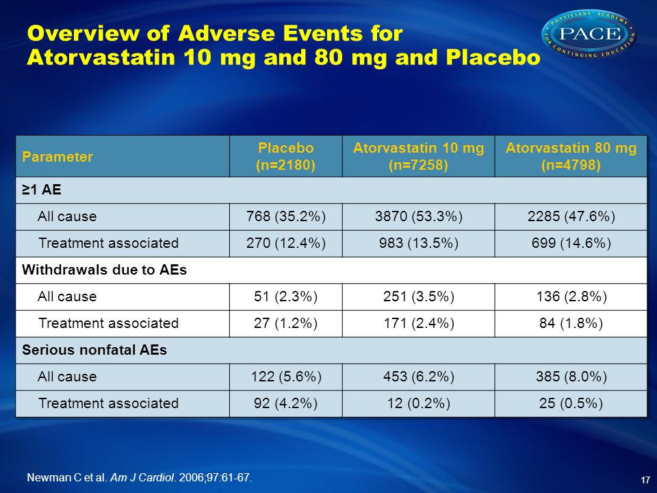 Overview of Adverse Events for Atorvastatin 10 mg and 80 mg and Placebo 17 Newman C et al.