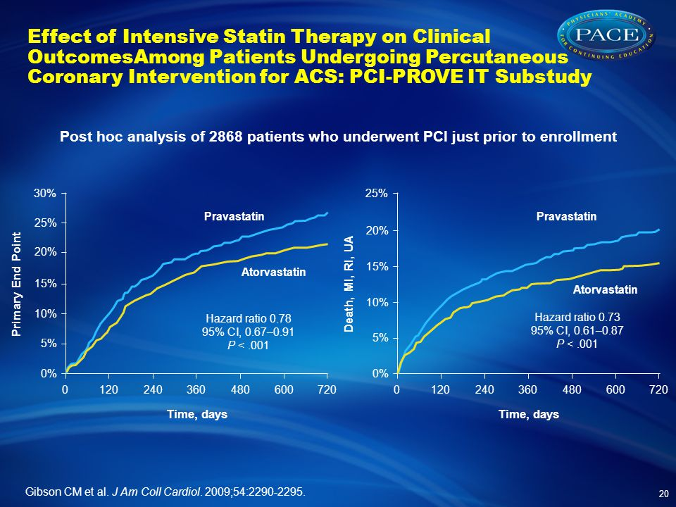 Effect of Intensive Statin Therapy on Clinical OutcomesAmong Patients Undergoing Percutaneous Coronary Intervention for ACS: PCI-PROVE IT Substudy 20 Gibson CM et al.
