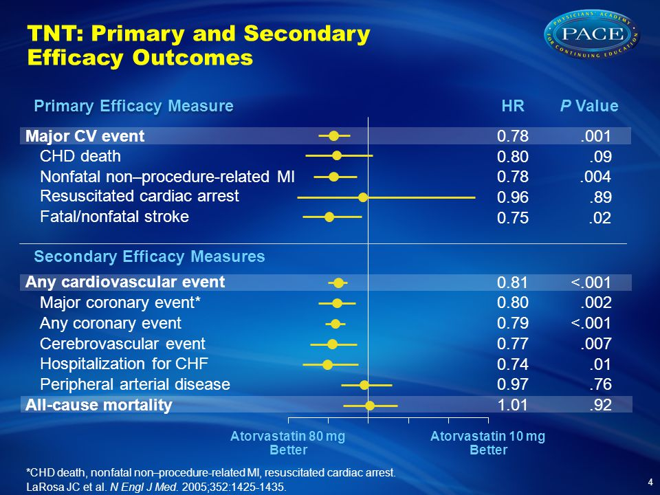 TNT: Primary and Secondary Efficacy Outcomes 4 HR P Value <.001 Major CV event CHD death Nonfatal non–procedure-related MI Resuscitated cardiac arrest Fatal/nonfatal stroke Major coronary event* Cerebrovascular event Peripheral arterial disease Hospitalization for CHF All-cause mortality Any coronary event Any cardiovascular event Primary Efficacy Measure Secondary Efficacy Measures Atorvastatin 80 mg Better Atorvastatin 10 mg Better *CHD death, nonfatal non–procedure-related MI, resuscitated cardiac arrest.