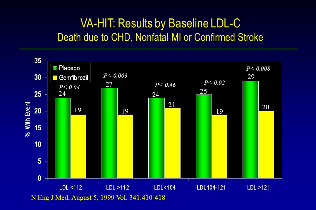 VA-HIT: Results by Baseline LDL-C Death due to CHD, Nonfatal MI or Confirmed Stroke P< 0.04 P< P< 0.46 P< P< 0.02 N Eng J Med, August 5, 1999 Vol.