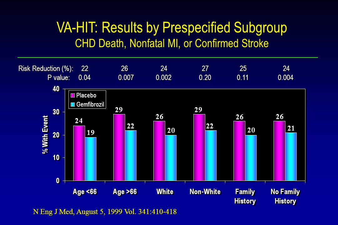 VA-HIT: Results by Prespecified Subgroup CHD Death, Nonfatal MI, or Confirmed Stroke Risk Reduction (%): P value: P value: N Eng J Med, August 5, 1999 Vol.