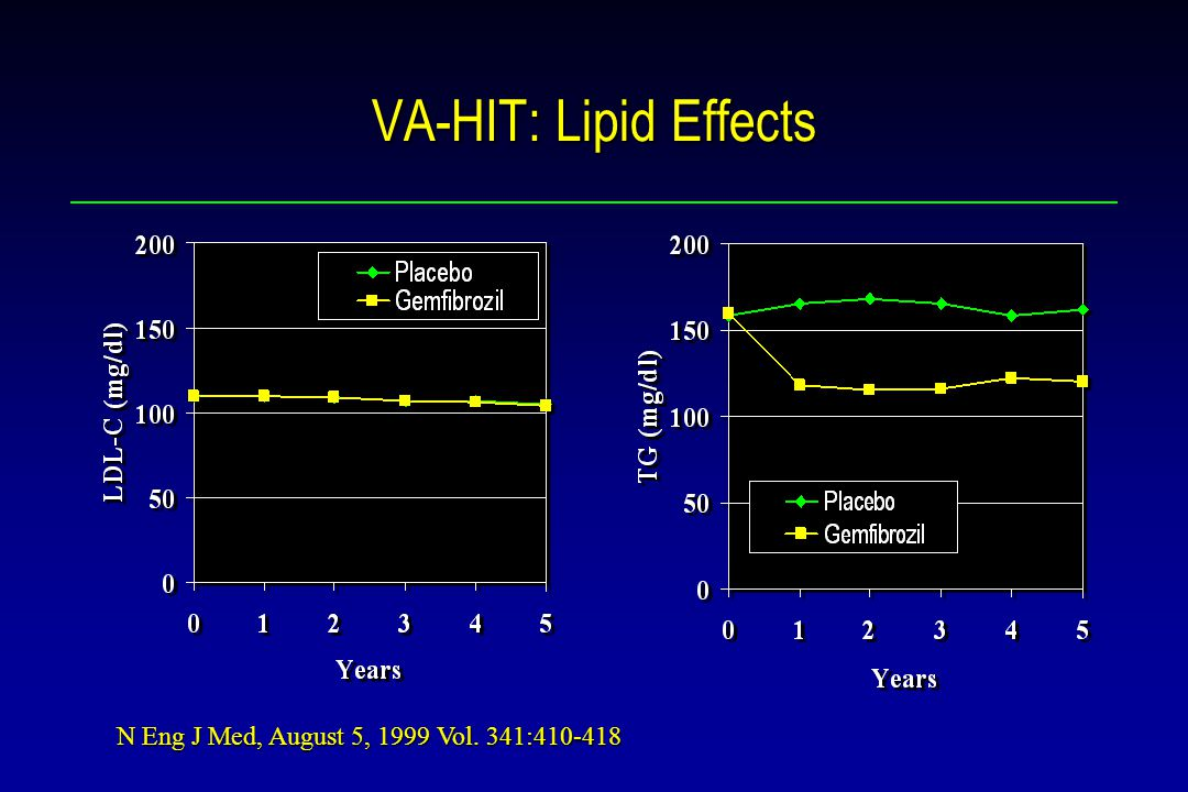 VA-HIT: Lipid Effects N Eng J Med, August 5, 1999 Vol. 341: