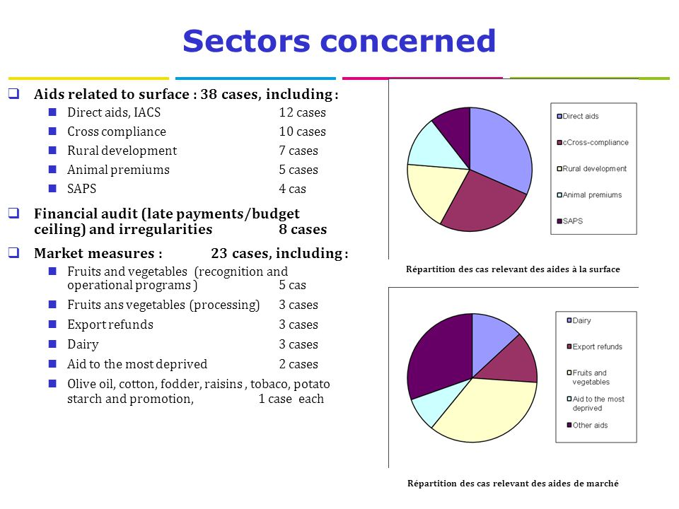 Sectors concerned  Aids related to surface : 38 cases, including : Direct aids, IACS12 cases Cross compliance10 cases Rural development7 cases Animal premiums5 cases SAPS4 cas  Financial audit (late payments/budget ceiling) and irregularities8 cases  Market measures :23 cases, including : Fruits and vegetables (recognition and operational programs ) 5 cas Fruits ans vegetables (processing) 3 cases Export refunds3 cases Dairy3 cases Aid to the most deprived2 cases Olive oil, cotton, fodder, raisins, tobaco, potato starch and promotion, 1 case each Répartition des cas relevant des aides à la surface Répartition des cas relevant des aides de marché
