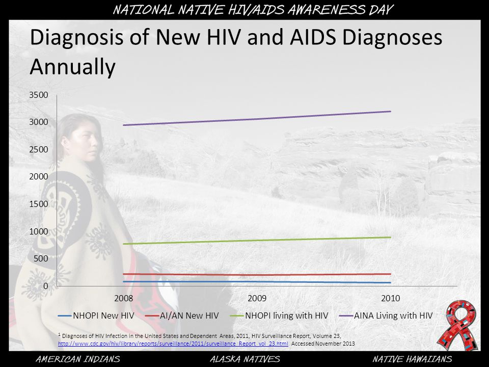 Diagnosis of New HIV and AIDS Diagnoses Annually 1 Diagnoses of HIV Infection in the United States and Dependent Areas, 2011, HIV Surveillance Report, Volume 23,   Accessed November