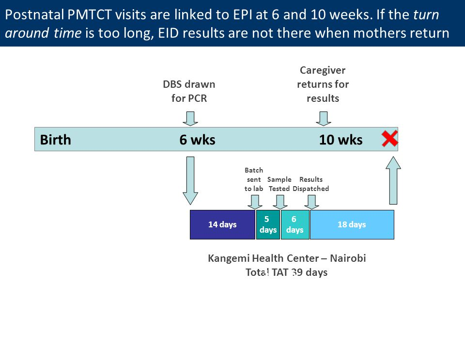 Postnatal PMTCT visits are linked to EPI at 6 and 10 weeks.
