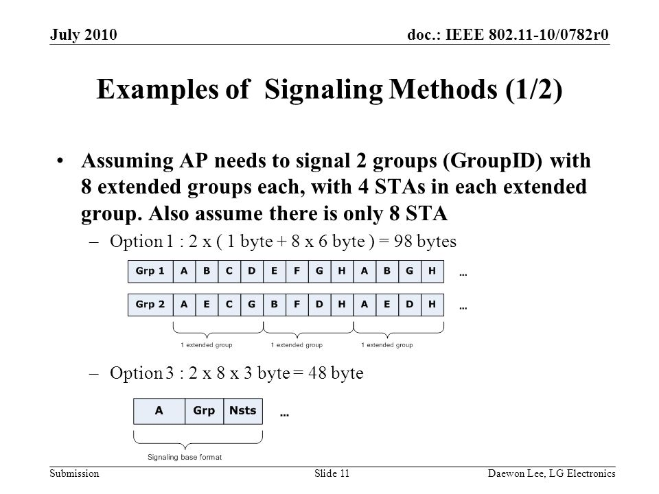 doc.: IEEE /0782r0 Submission Examples of Signaling Methods (1/2) Assuming AP needs to signal 2 groups (GroupID) with 8 extended groups each, with 4 STAs in each extended group.