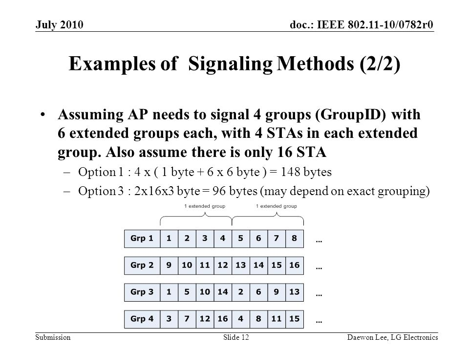 doc.: IEEE /0782r0 Submission Examples of Signaling Methods (2/2) Assuming AP needs to signal 4 groups (GroupID) with 6 extended groups each, with 4 STAs in each extended group.
