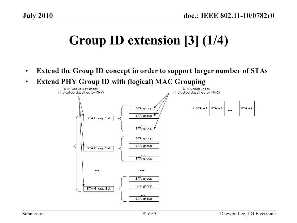 doc.: IEEE /0782r0 Submission Group ID extension [3] (1/4) Extend the Group ID concept in order to support larger number of STAs Extend PHY Group ID with (logical) MAC Grouping July 2010 Daewon Lee, LG ElectronicsSlide 3