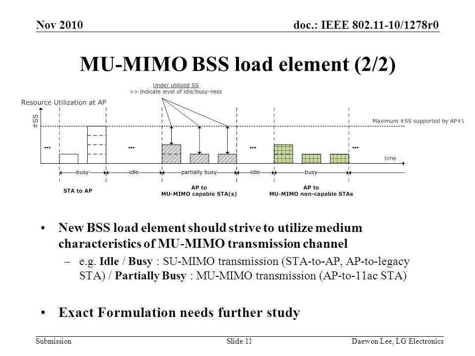 doc.: IEEE /1278r0 Submission MU-MIMO BSS load element (2/2) New BSS load element should strive to utilize medium characteristics of MU-MIMO transmission channel –e.g.