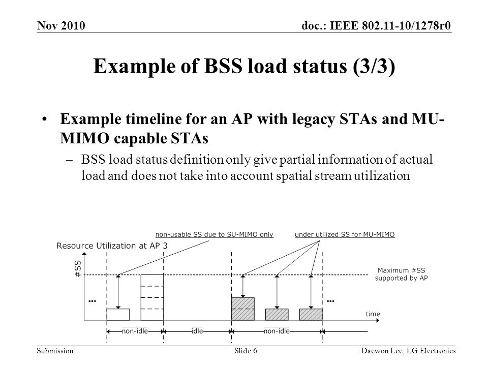 doc.: IEEE /1278r0 Submission Example of BSS load status (3/3) Example timeline for an AP with legacy STAs and MU- MIMO capable STAs –BSS load status definition only give partial information of actual load and does not take into account spatial stream utilization Nov 2010 Slide 6Daewon Lee, LG Electronics