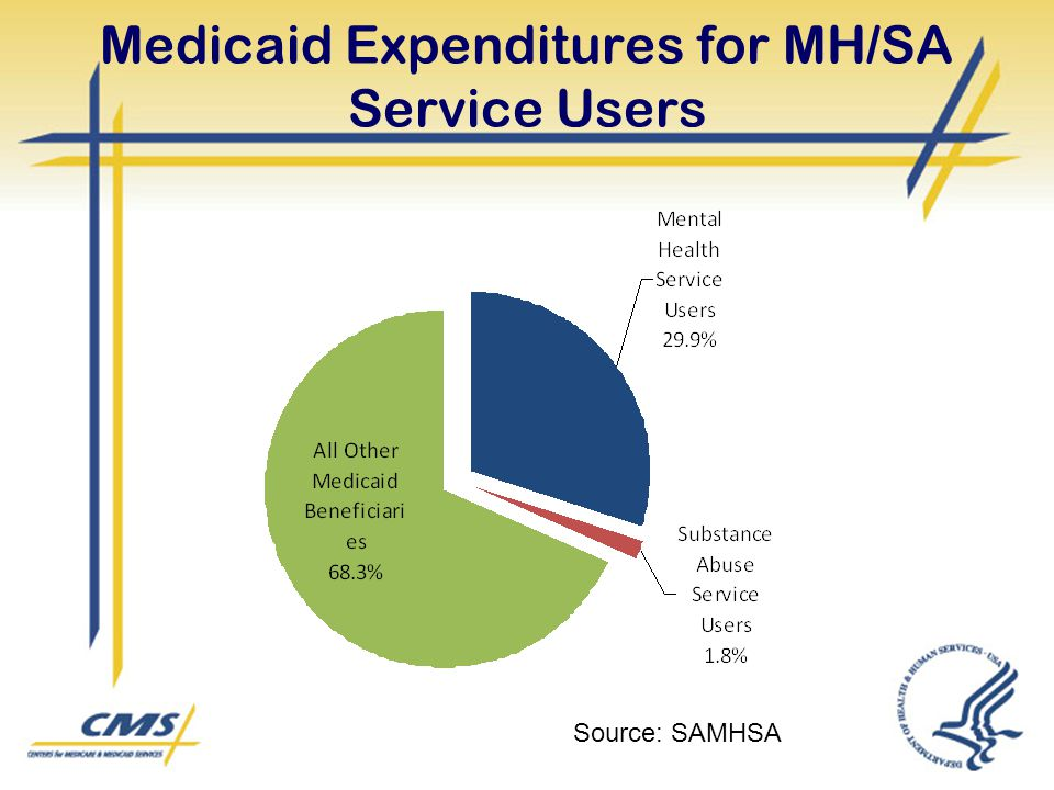 Medicaid Expenditures for MH/SA Service Users Source: SAMHSA