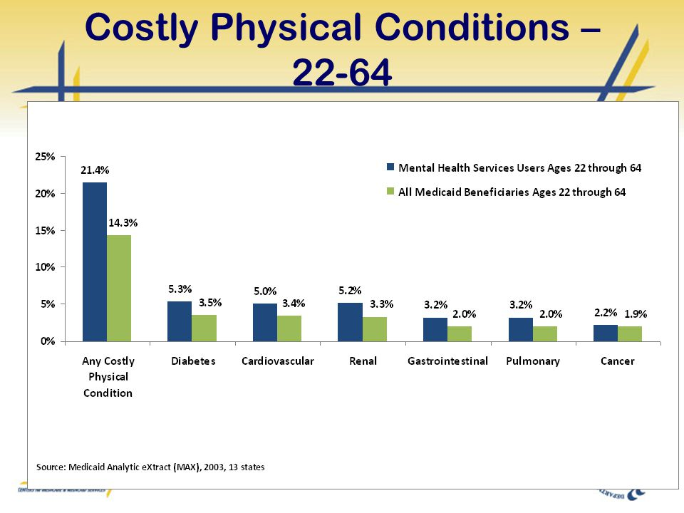 Costly Physical Conditions – 22-64
