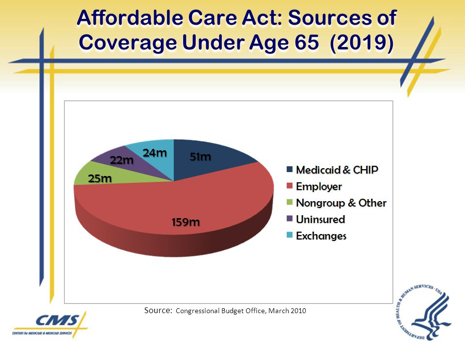 Affordable Care Act: Sources of Coverage Under Age 65 (2019) Source: Congressional Budget Office, March m 51m 24m 22m 25m