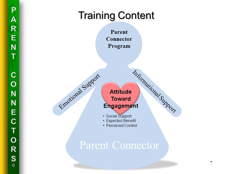 Training Content Attitude Toward Engagement Social Support Expected Benefit Perceived Control Parent Connector Program Informational Support Emotional Support Parent Connector 7