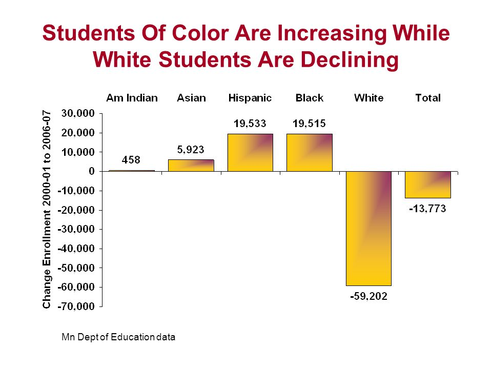 Students Of Color Are Increasing While White Students Are Declining Mn Dept of Education data