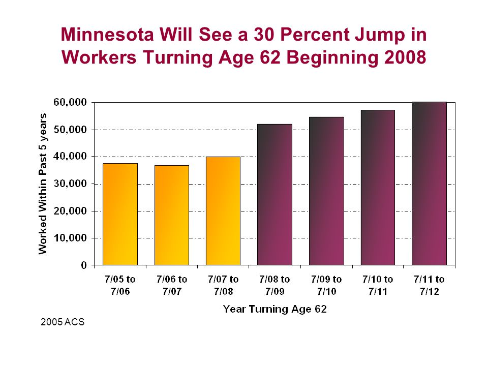 Minnesota Will See a 30 Percent Jump in Workers Turning Age 62 Beginning ACS