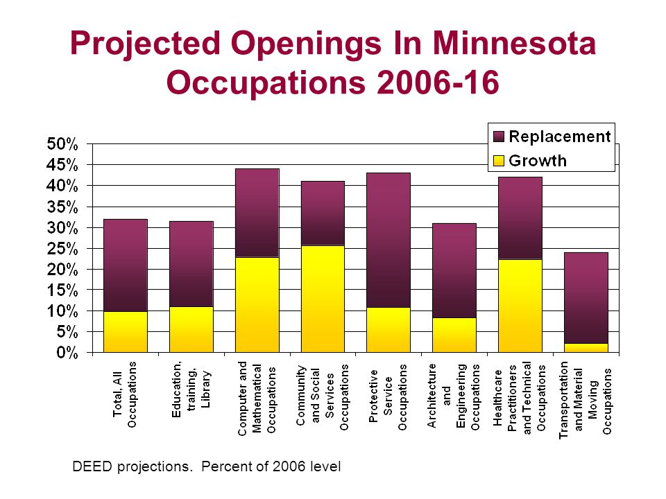 Projected Openings In Minnesota Occupations DEED projections. Percent of 2006 level
