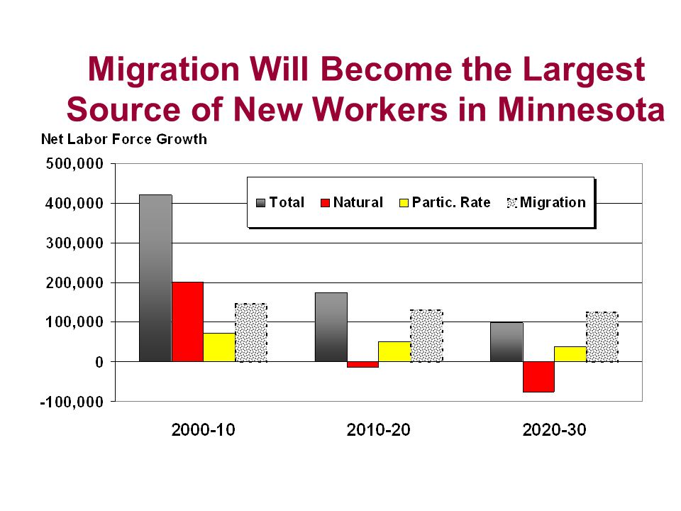 Migration Will Become the Largest Source of New Workers in Minnesota